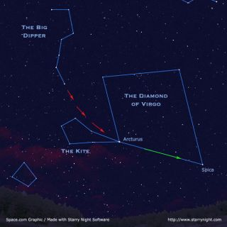 From midnorthern latitudes on spring evenings, the Big Dipper, Boötes, and Virgo can be found high in the sky from the northeast to southeast. Follow the red arrows from the Dipper's handle to arc to Arcturus and the kite-shape of Boötes, and then proceed to speed to Spica in Virgo.