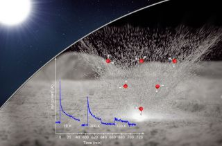 Water and its chemical precursors spray out from minerals on the moon's surface after a micrometeorite impact. Researchers have delved deeper into this process in the lab, taking the influence of solar wind into account.