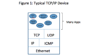 Byte-Sized Lesson In IP/AV: Pointer Fields