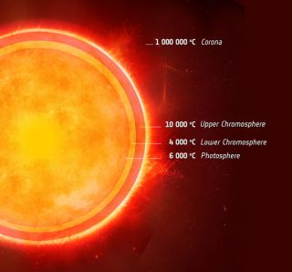 The Sun's atmosphere has an odd cool layer between two hotter ones, and astronomers have found a similar setup on the nearby star Alpha Centauri A.