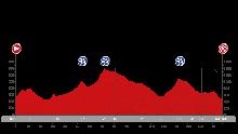 2015 Vuelta a España stage 13 map