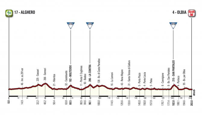 Profile of stage 1 of the 2017 Giro d'Italia.