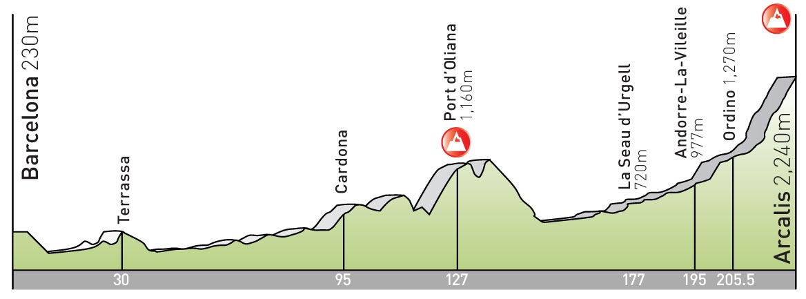 stage 7 Tour de France 2009 profile