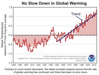 A NOAA analysis using updated global surface temperature data disputes the existence of a 21st century global warming slowdown.