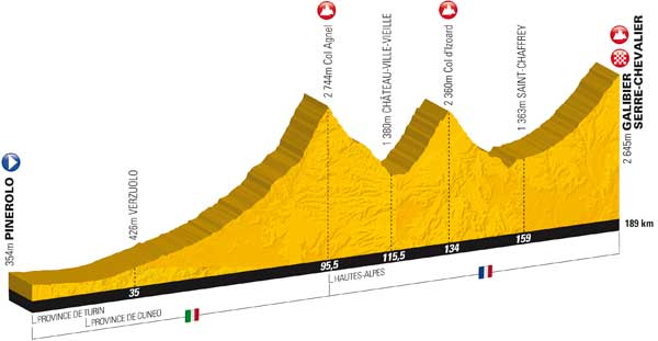 tour de france stage profiles, tour 2011 mountains