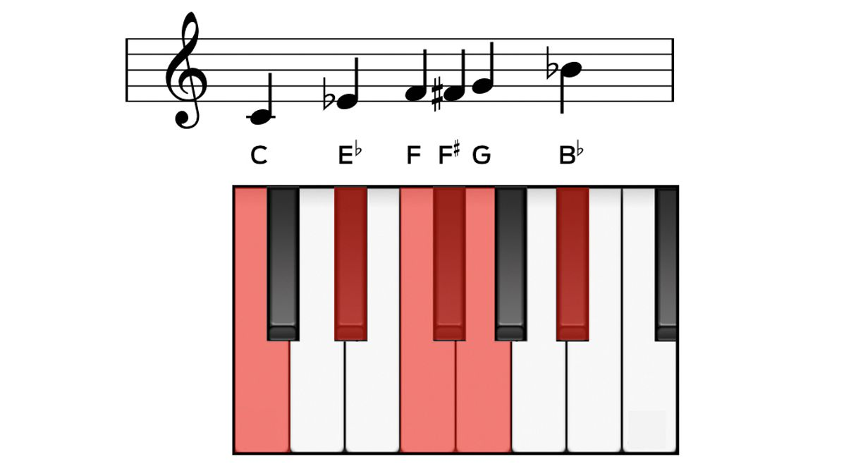 The beginner's guide to music scales: what are they and why