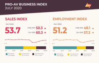 AVIXA July 2020 Pro AV Index