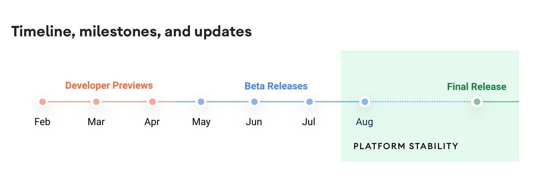 График выпуска Android 12
