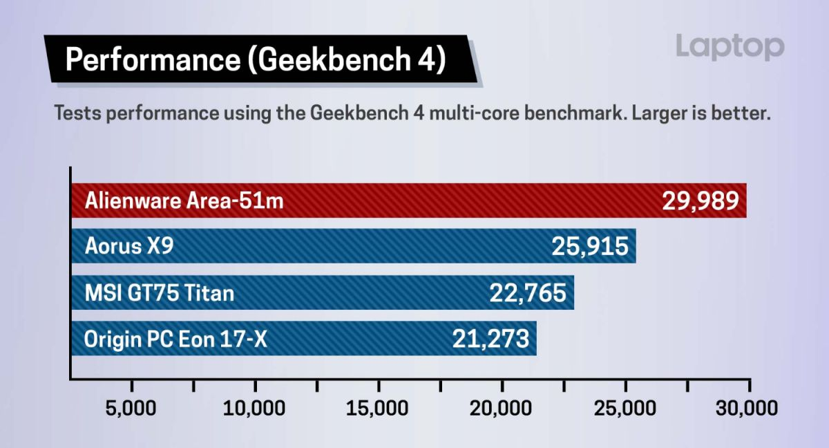 Alienware Area-51m Benchmarks: Most Powerful Gaming Laptop