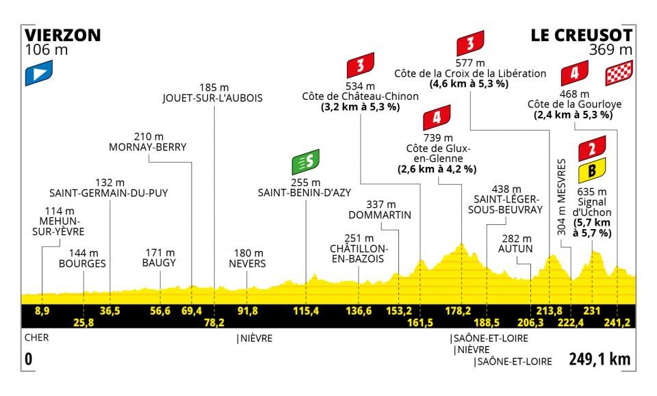 Séptima etapa del Tour de Francia 2021