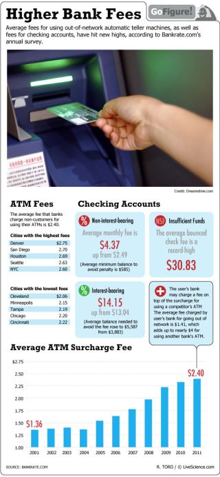 Bank fees are on the rise, particularly fees for using debit cards and fees for not having enough money in your account.