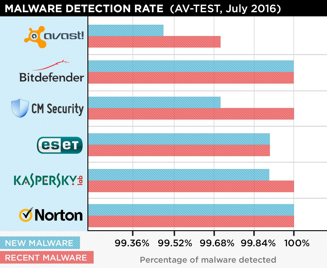Kaspersky Internet Security for Android Review | Tom's Guide