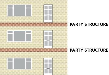 Party wall agreements explained   Real Homes