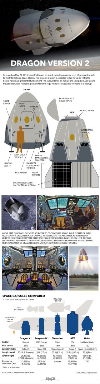 Already tested as a cargo carrier, the Dragon spacecraft can also be fitted out to shuttle passengers to low orbit and to the International Space Station.