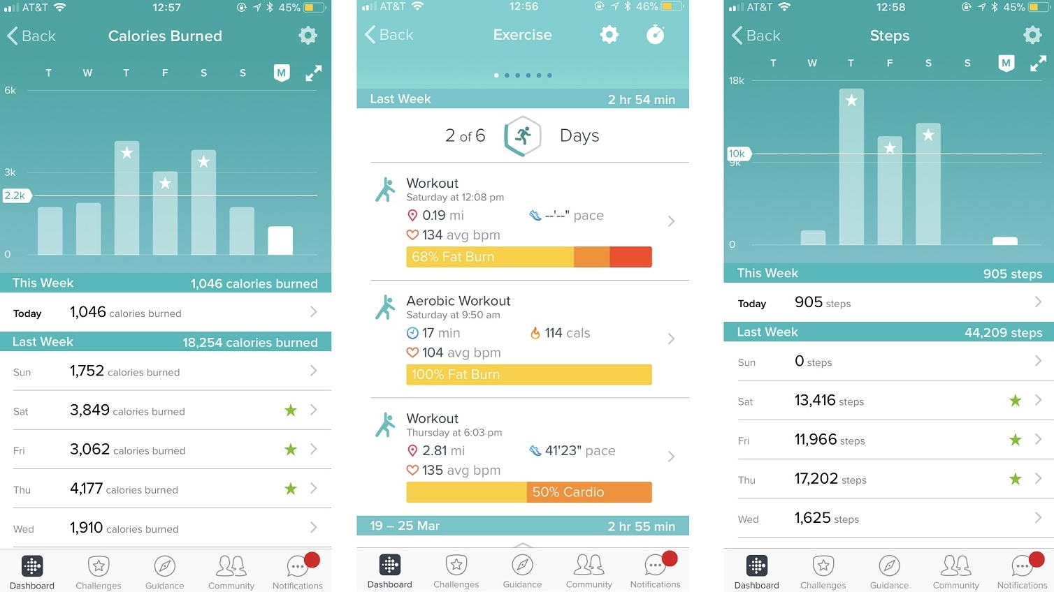 The main Fitbit app dashboard presents all the data collected for each day, from food and water intake to the number of steps taken