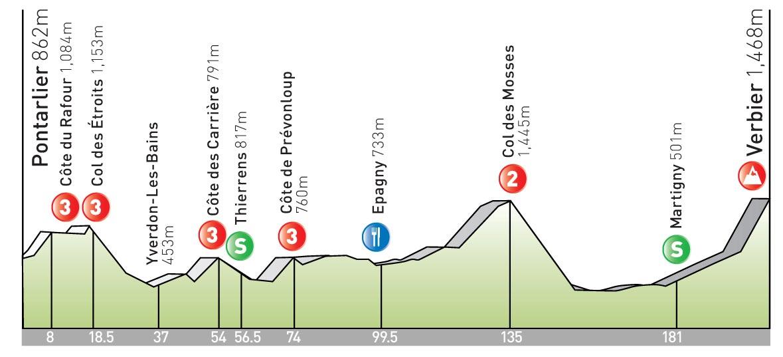 stage 15 Tour de France 2009 profile