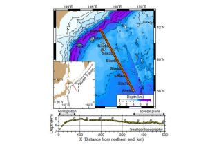 Kuril Trench subduction