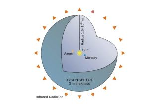 Diagram of a Dyson Sphere