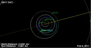 Orbital path of asteroid 2011 CA7 during close Earth pass on Feb. 9, 2011.