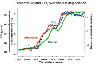 This graph shows Antarctica warming up slightly before atmospheric carbon dioxide rose and well before global temperatures warmed. In a new study, researchers explain that a change in the Earth's orbit resulted in a change in ocean circulation that prompt