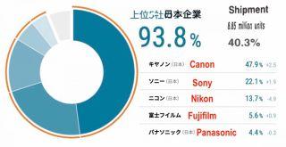 worldwide camera share 2021