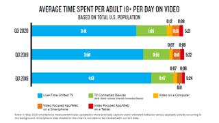 Nielsen Video Watching CTV