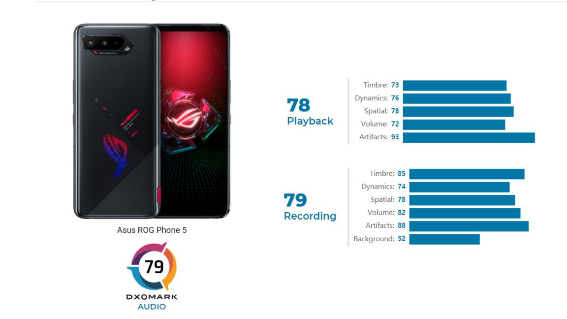 Asus ROG Phone 5 DxOMark Audio scores