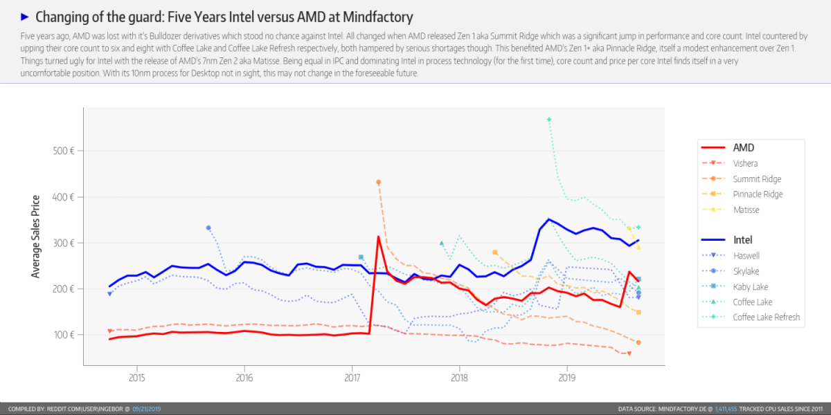 Amd Comes Roaring Back Analyzing Five Years Of Cpu Sales At Mindfactory Tom S Hardware