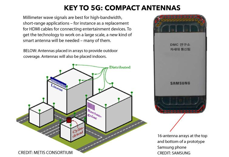 What Is 5G? The Definitive Guide to the 5G Network Rollout | Tom's Guide