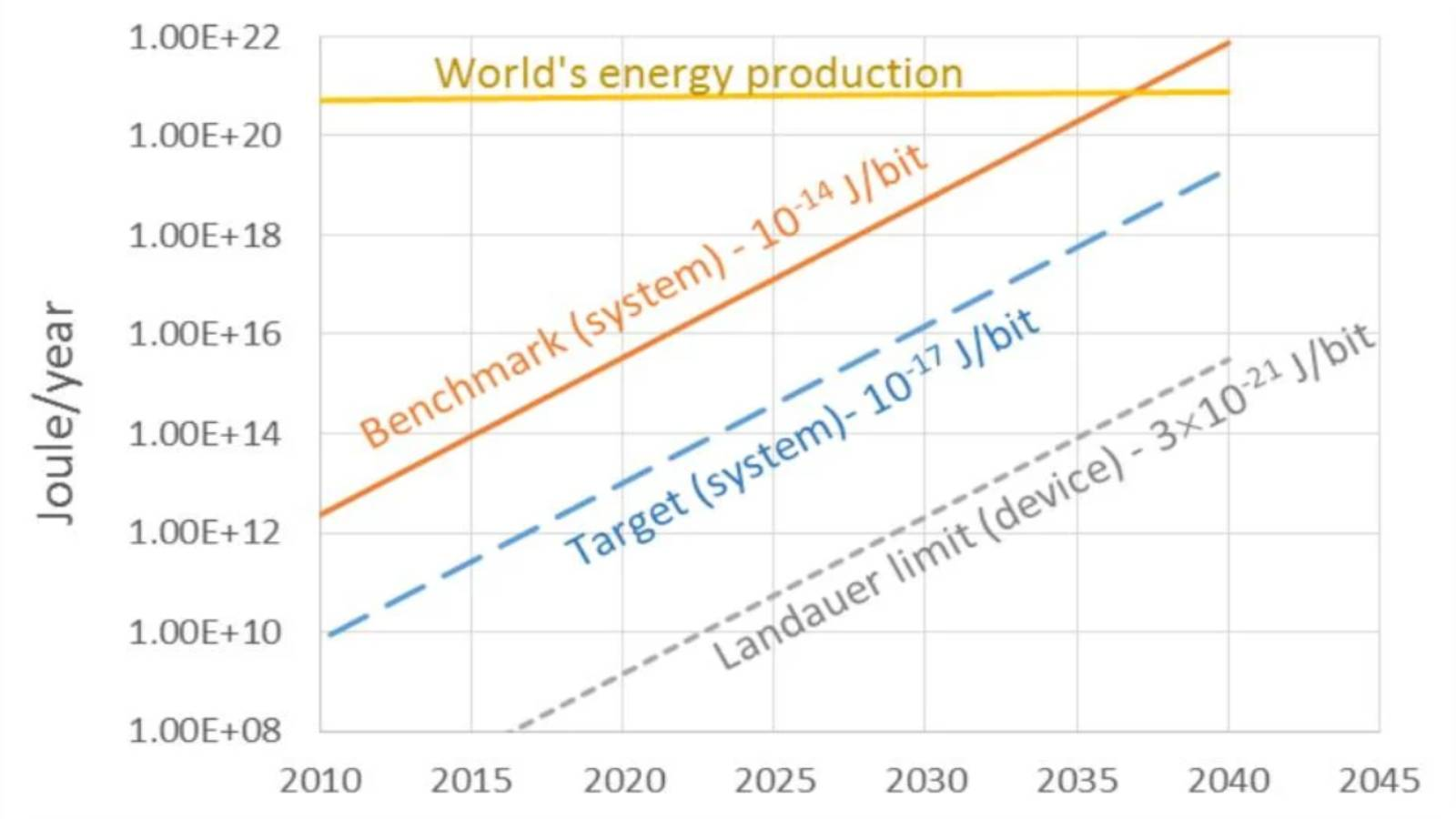 A graph showing that computing energy consumption would exceed the world's energy production capacity by the mid 2030s
