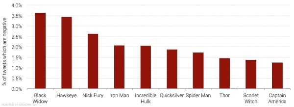 The 5 Most Hated Avengers, According To Twitter Users
