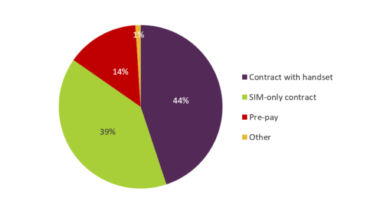 Ofcom report on SIM plans and phone contracts