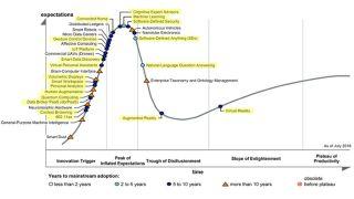 Emerging Technologies—An Evolution