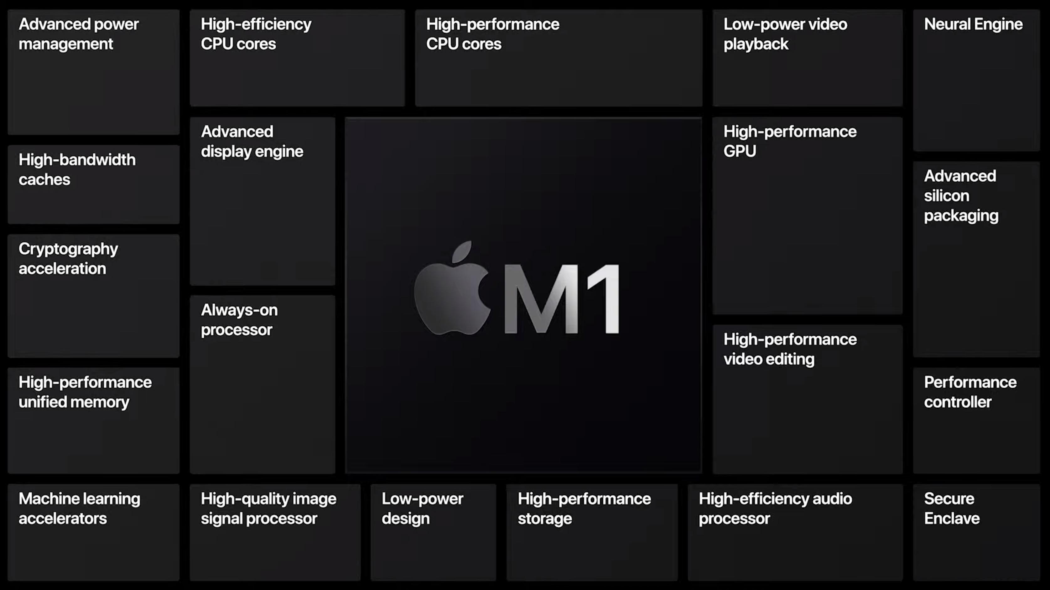iPad Pro 2021: M1 specs