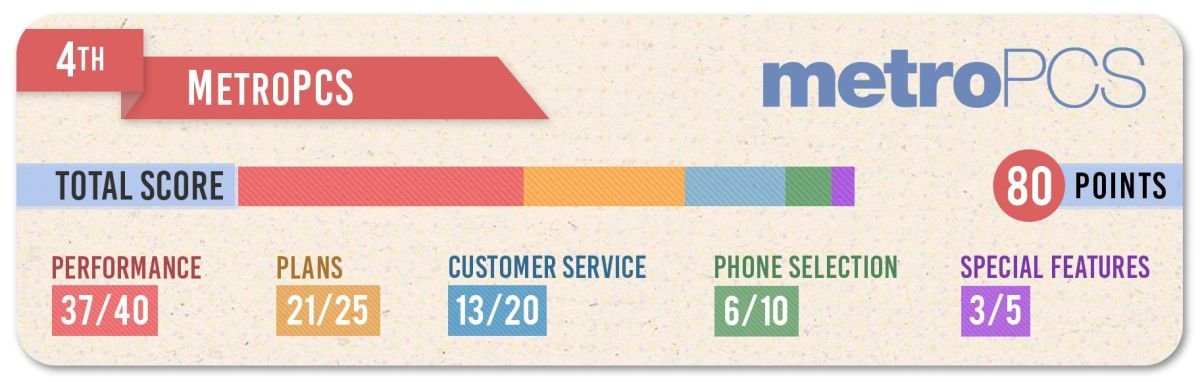 Metro by T-Mobile Review - The Best Low-Cost Phone Carrier