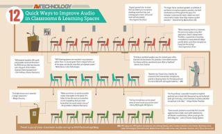 12 Quick Ways to Improve Audio in Classrooms