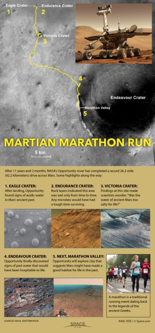 Chart shows highlights of Opportunity's marathon drive.