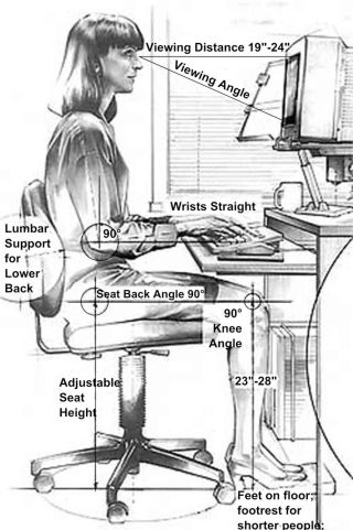 Sketch of woman sitting at desktop computer workstation, with proper distances and angles indicated.