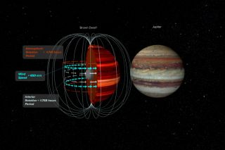 A brown dwarf, left, and Jupiter, right. The artist's conception of the brown dwarf illustrates the magnetic field and top of the atmosphere, which were observed at different wavelengths to determine wind speeds in a new study.