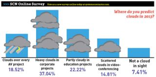 With Cloud Computing, the Forecast is for Ongoing Engagement