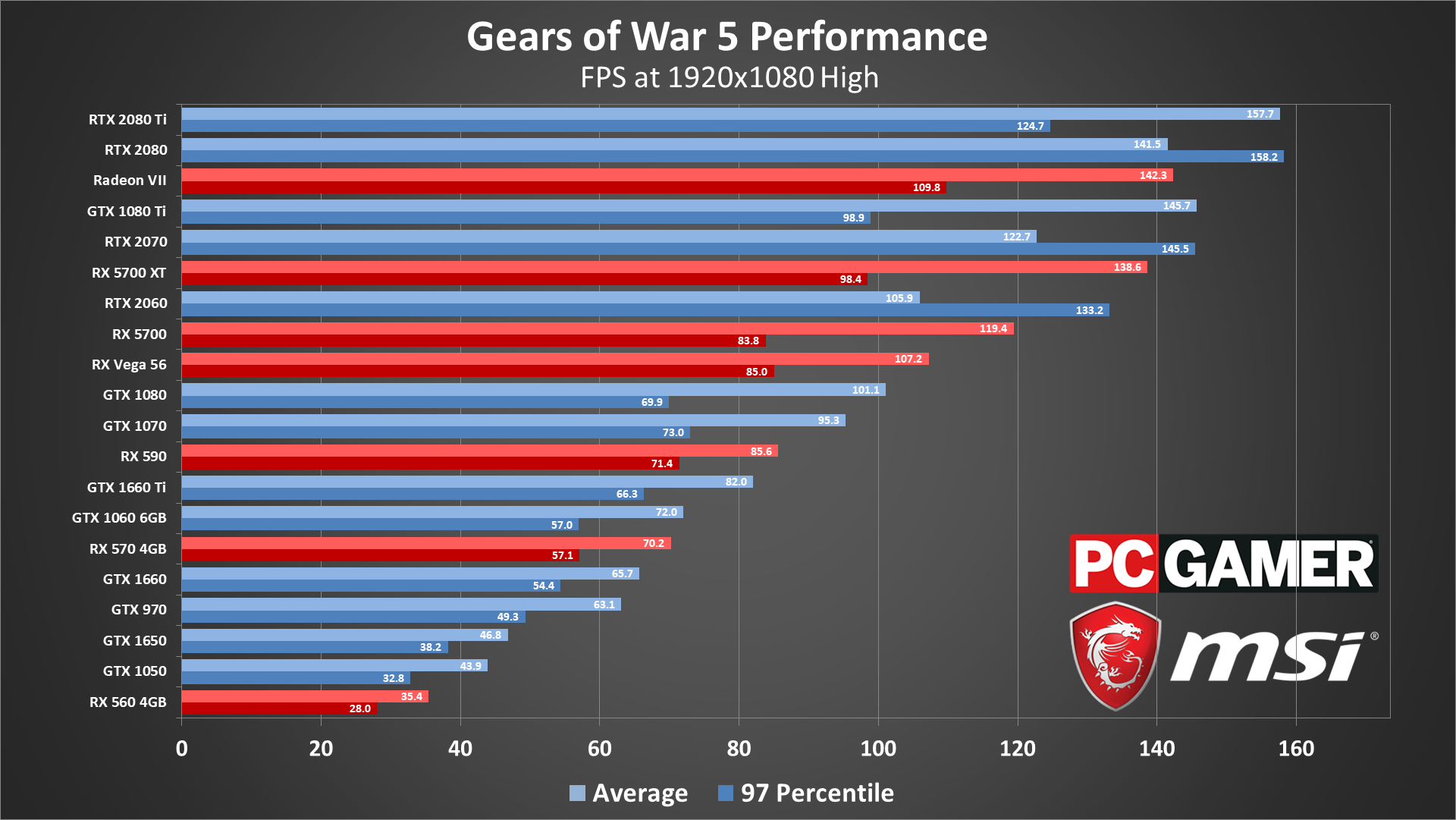 Gears 5 System Requirements Settings Benchmarks And Performance Analysis Pc Gamer