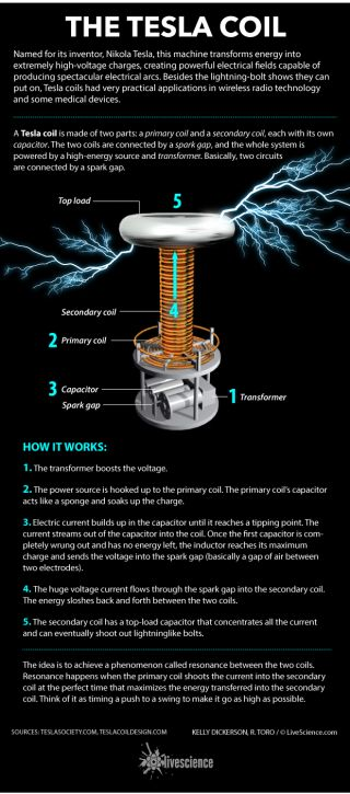 Diagram of a Tesla coil.