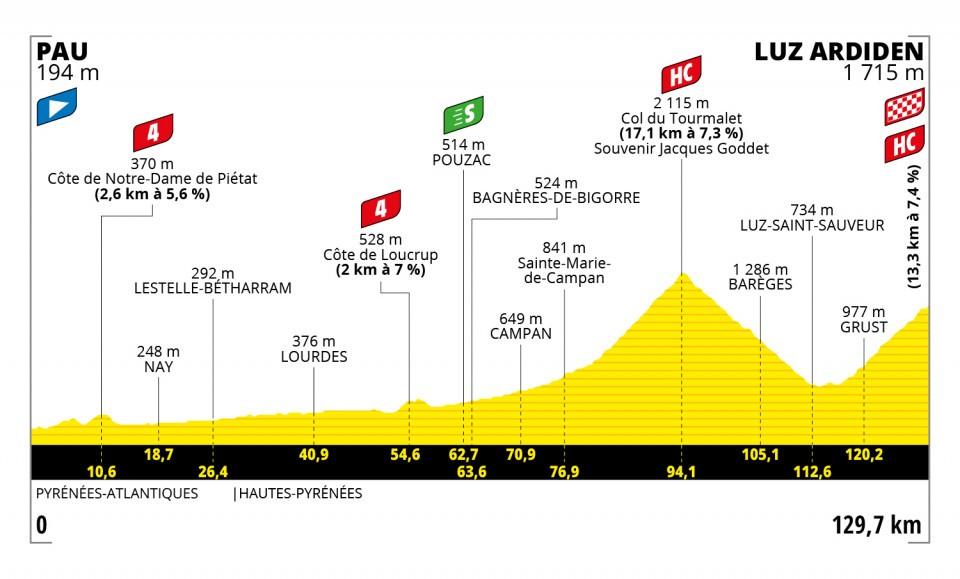 Stage 18 of the Tour de France 2021