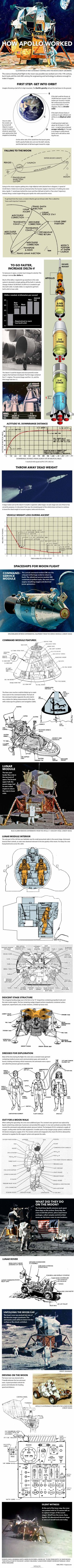 diagrams and nasa artwork show how apollo astronauts flew to the moon
