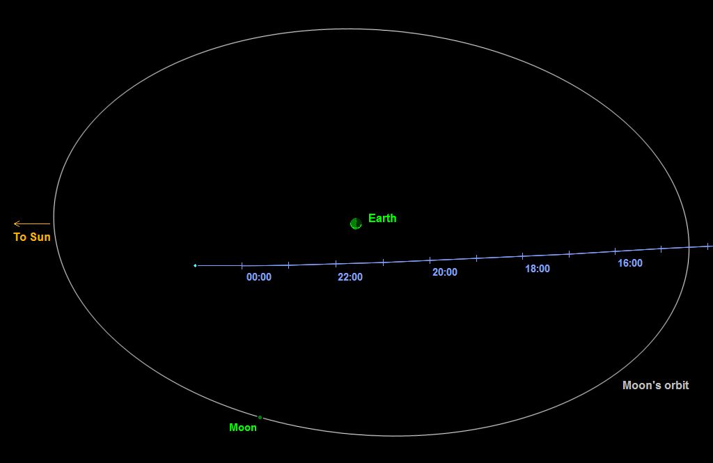 asteroid 2014 ttx - 970×629