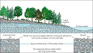 a diagram showing groundwater