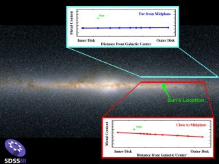 metal content of stars in the Milky Way's disk