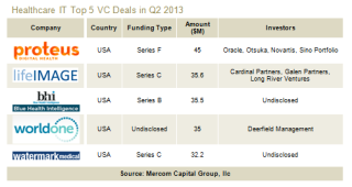 VC Funding in Healthcare IT Continues Record Growth in Q2 2013