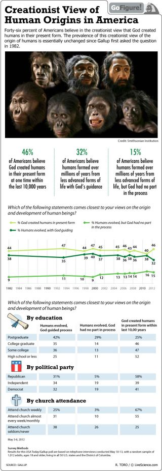 About a third of Americans believe that humans evolved, but under God's guidance.