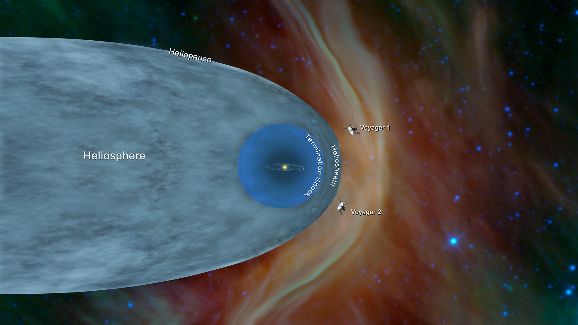 Heliosphere, Voyagers 1 and 2